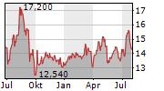CARMILA SAS Chart 1 Jahr