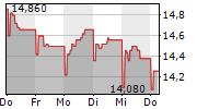 CARMILA SAS 1-Woche-Intraday-Chart
