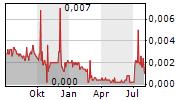 CARNAVALE RESOURCES LIMITED Chart 1 Jahr