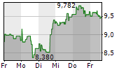 CARNIVAL CORPORATION PAIRED CTF 1-Woche-Intraday-Chart