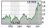 CARNIVAL PLC ADR Chart 1 Jahr