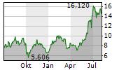 CARNIVAL PLC Chart 1 Jahr