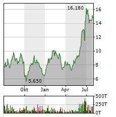 CARNIVAL PLC Jahres Chart