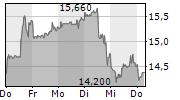 CARNIVAL PLC 5-Tage-Chart