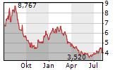 CARPARTS.COM INC Chart 1 Jahr