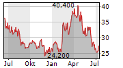 CARPENTER TECHNOLOGY CORPORATION Chart 1 Jahr