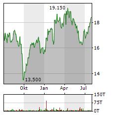CARREFOUR Aktie Chart 1 Jahr