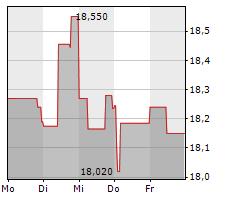 CARREFOUR SA Chart 1 Jahr