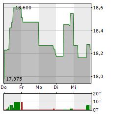 CARREFOUR Aktie 1-Woche-Intraday-Chart