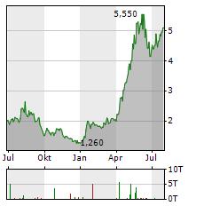 CARROLS RESTAURANT Aktie Chart 1 Jahr
