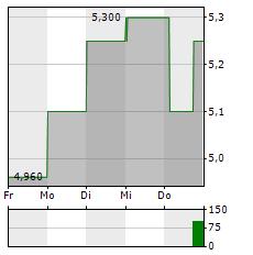 CARROLS RESTAURANT Aktie 5-Tage-Chart