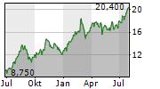CARS.COM INC Chart 1 Jahr