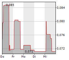 CARTIER RESOURCES INC Chart 1 Jahr