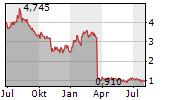 CASA SYSTEMS INC Chart 1 Jahr