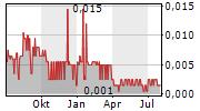 CASCADERO COPPER CORPORATION Chart 1 Jahr