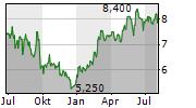 CASCADES INC Chart 1 Jahr