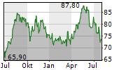 CASELLA WASTE SYSTEMS INC Chart 1 Jahr