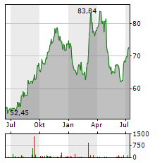CASELLA WASTE SYSTEMS Aktie Chart 1 Jahr