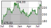 CASEYS GENERAL STORES INC Chart 1 Jahr