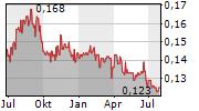 CASH CONVERTERS INTERNATIONAL LIMITED Chart 1 Jahr
