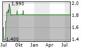 CASH.LIFE AG Chart 1 Jahr