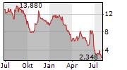 CASINO GUICHARD-PERRACHON SA Chart 1 Jahr