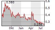 CASSIAR GOLD CORP Chart 1 Jahr