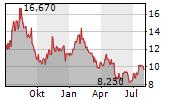 CASTELLUM AB Chart 1 Jahr