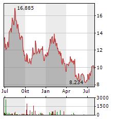 CASTELLUM Aktie Chart 1 Jahr
