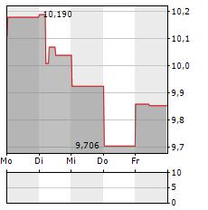 CASTELLUM Aktie 5-Tage-Chart