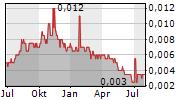 CASTILLO COPPER LIMITED Chart 1 Jahr