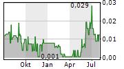 CAT STRATEGIC METALS CORPORATION Chart 1 Jahr