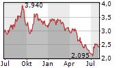 CATELLA AB Chart 1 Jahr