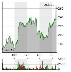 CATERPILLAR Aktie Chart 1 Jahr