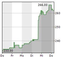 CATERPILLAR INC Chart 1 Jahr