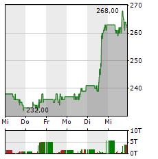 CATERPILLAR Aktie 5-Tage-Chart