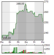 CATERPILLAR Aktie 1-Woche-Intraday-Chart