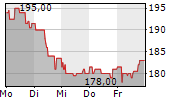 CATERPILLAR INC 1-Woche-Intraday-Chart