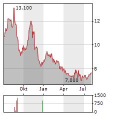CATO Aktie Chart 1 Jahr