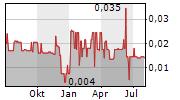 CBLT INC Chart 1 Jahr
