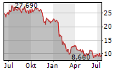 CCC SA Chart 1 Jahr