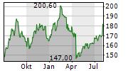 CDW CORPORATION Chart 1 Jahr