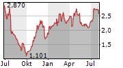 CECONOMY AG Chart 1 Jahr
