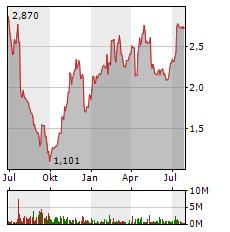 CECONOMY AG Jahres Chart