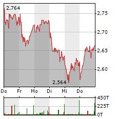 CECONOMY Aktie 1-Woche-Intraday-Chart