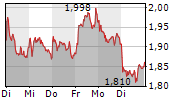 CECONOMY AG 5-Tage-Chart