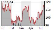CELANESE CORPORATION Chart 1 Jahr