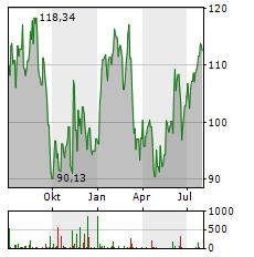 CELANESE Aktie Chart 1 Jahr