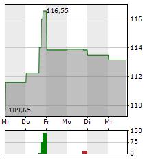 CELANESE Aktie 1-Woche-Intraday-Chart