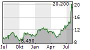 CELESTICA INC Chart 1 Jahr